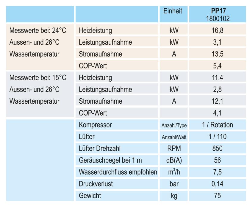 technische_daten_PP17