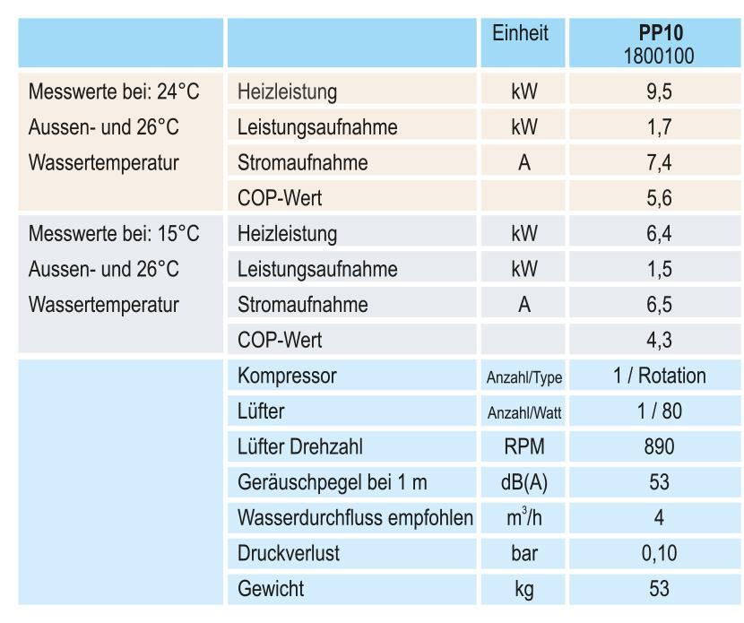 technische_daten_PP10