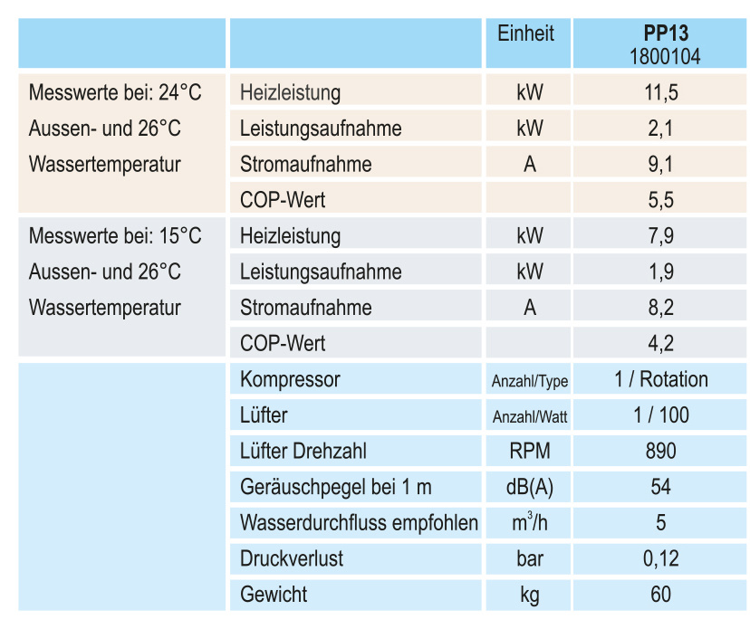 technische_daten_PP13
